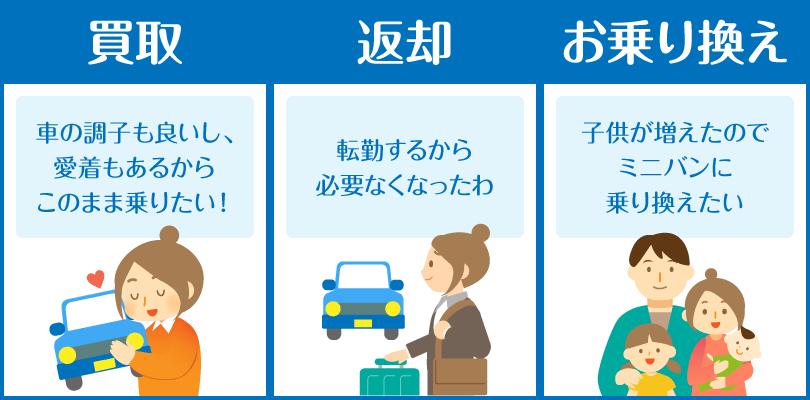 リース後3つのプラン【買取・返却・乗り換え】
